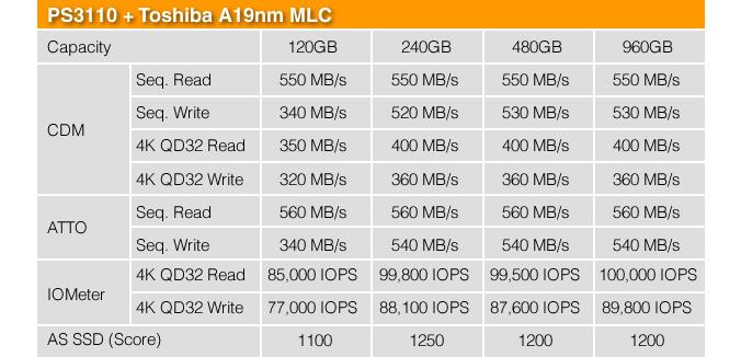 PS3110 plus Toshiba A19nm MLC